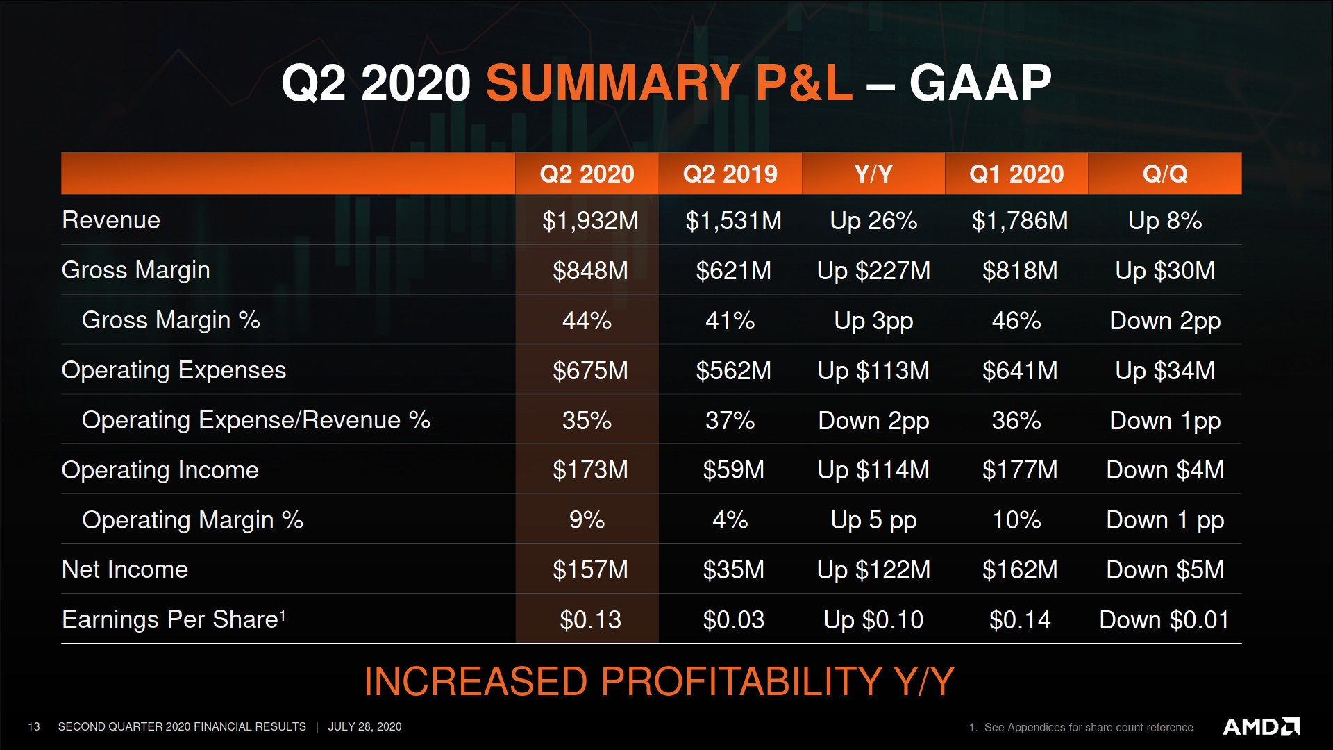 Amd Confident In Zen 3 Cpus And Rdna 2 Gpus Launching In 2020 Gamingonlinux